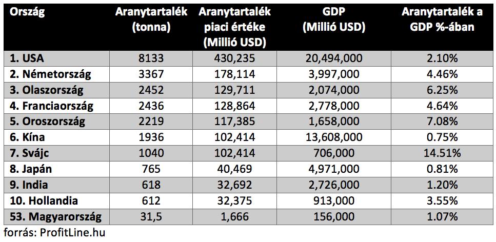 aranytartalék a világban és magyarországon