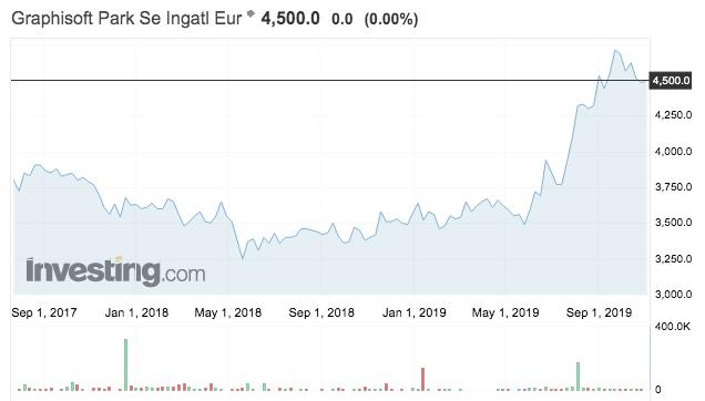 graphisoft részvények tőzsdei árfolyama