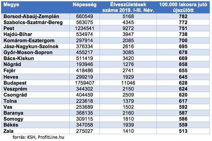 újszülöttek száma magyarországon megyénként a lakossághoz viszonyítva