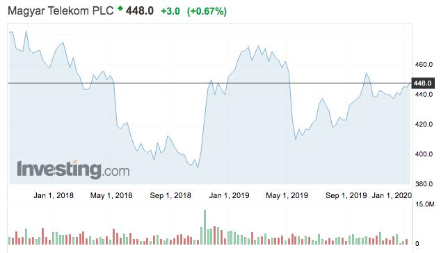 Magyar Telekom részvények tőzsdei árfolyama