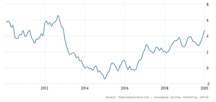infláció alakulása magyarországon 2020
