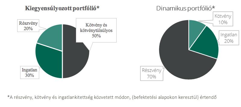 diófa alapkezelő modellportfoliók