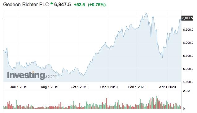 Richter részvények tőzsdei árfolyama vétel, eladás