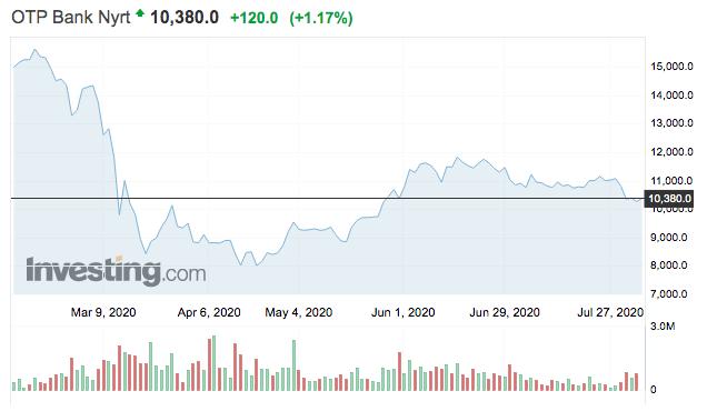 otp részvény vétel eladás