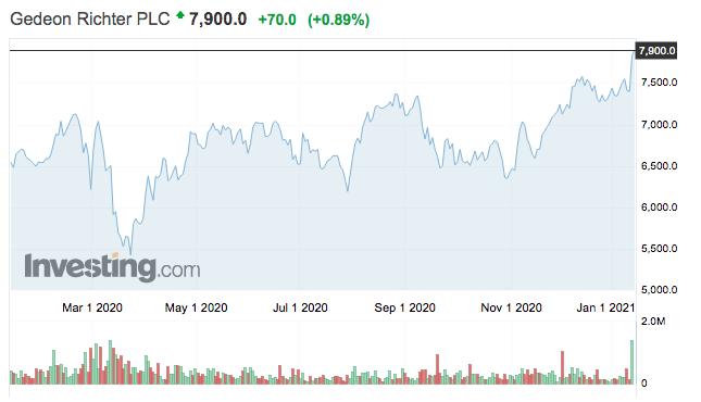 Richter részvény tőzsdei árfolyam grafikon