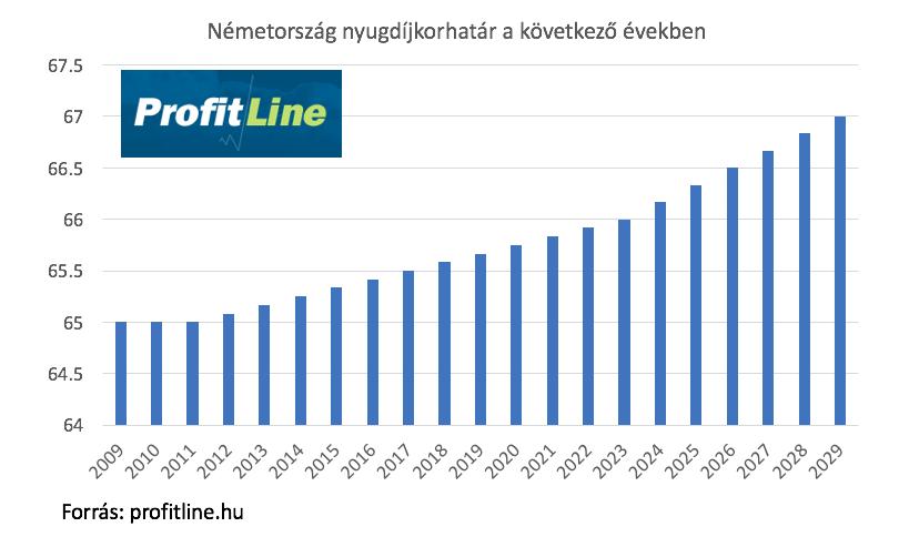 német nyugdíj korhatár aktuális értéke