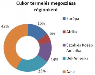 cukor termelés megoszlása a világon